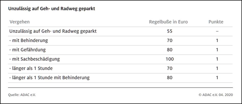 Parken,Parkverbot,Halteverbot,neue Regelungen,Punkte,Flensburg,Strafen,Geldstrafen,28.04.2020,...png