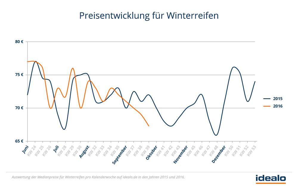 Preisentwicklung-für-Winterreifen-Idealo.png