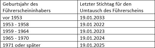 FührerscheinFahrerlaubnisUmtauschTauschFristenVorgabenStrafenGeldstrafenKostenZusatzkos-1.png