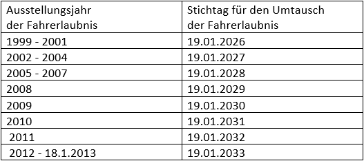 FührerscheinFahrerlaubnisUmtauschTauschFristenVorgabenStrafenGeldstrafenKostenZusatzkos-2.png